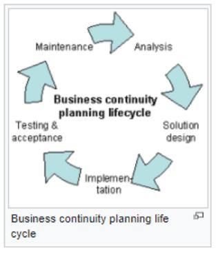 BusinessContinuityLifecycle