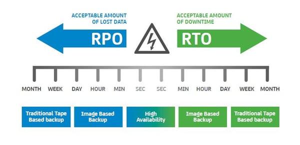 RPO & RTO graph