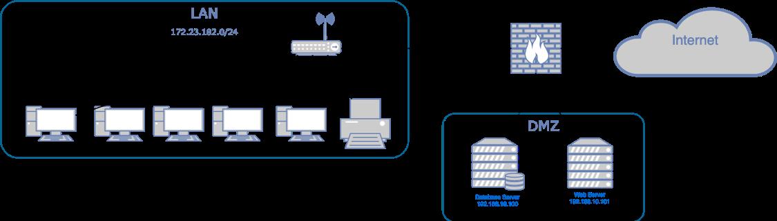 Port Forwarding with CISCO ASA and ASDM