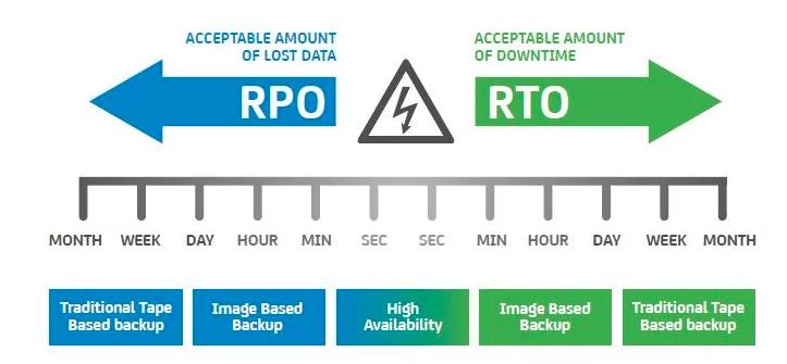 RPO and RTO