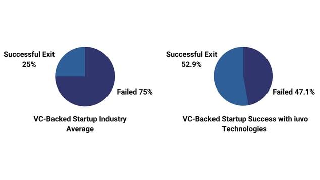 Venture_Capital_Statistics-1