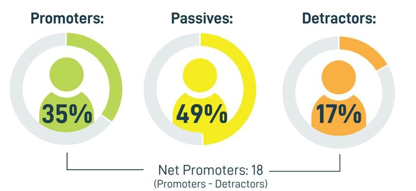 Machine generated alternative text: Promoters:  35%  Passives:  49%  Net Promoters: 18  (Promoters - Detractors)  Detractors:  17%
